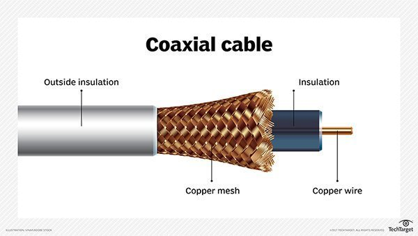 what is coaxial cable definition from whatis com rh searchnetworking techtarget com a coaxial cable diagram coaxial cable circuit model