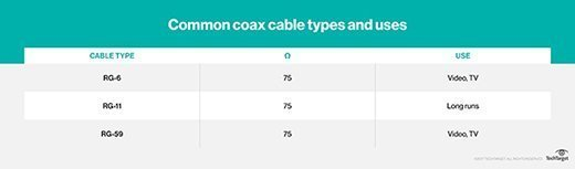 Common coax cable types and uses diagram