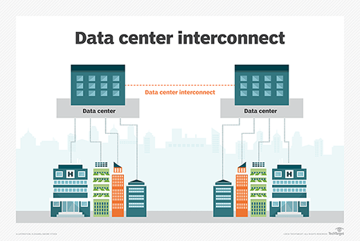 Data center interconnects are subject to performance issues