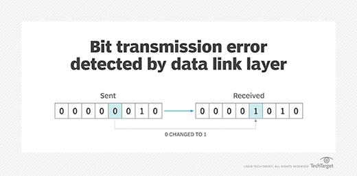 Bit transmission error detected by DLL