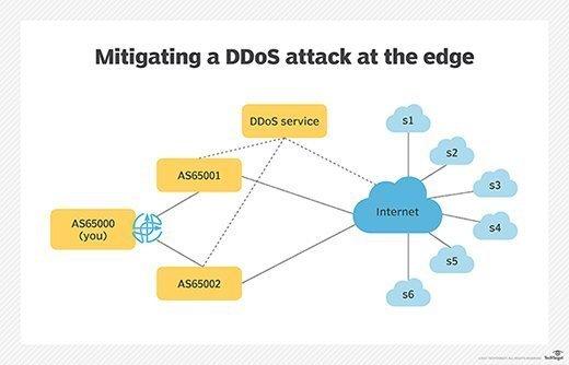 Mitigating a DDoS attack at the edge