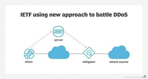 IETF using new approach to battle DDoS