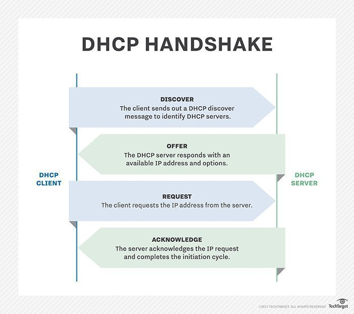 What is DHCP (Dynamic Host Configuration Protocol