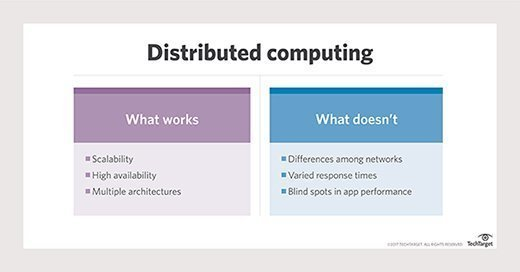 What works and what doesn't with distributed computing