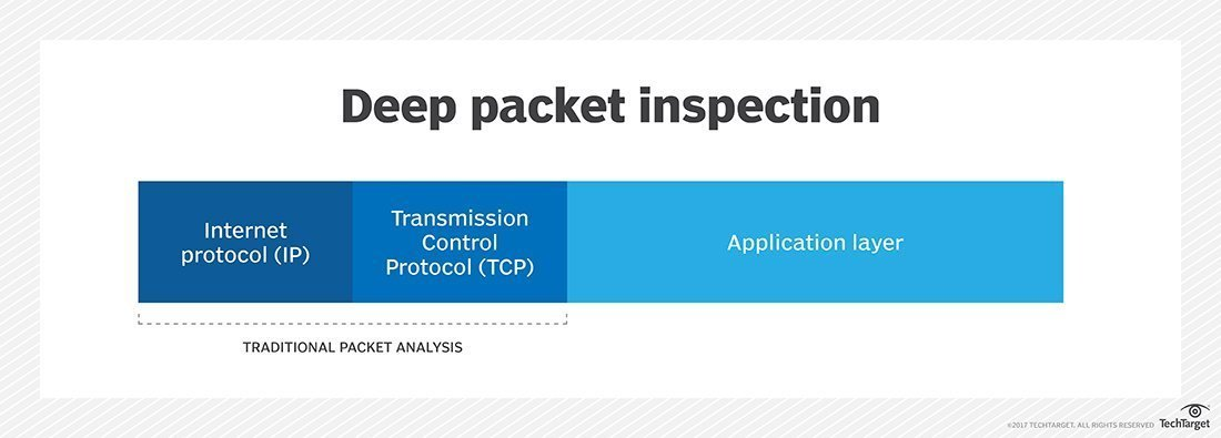 In deep packet inspection