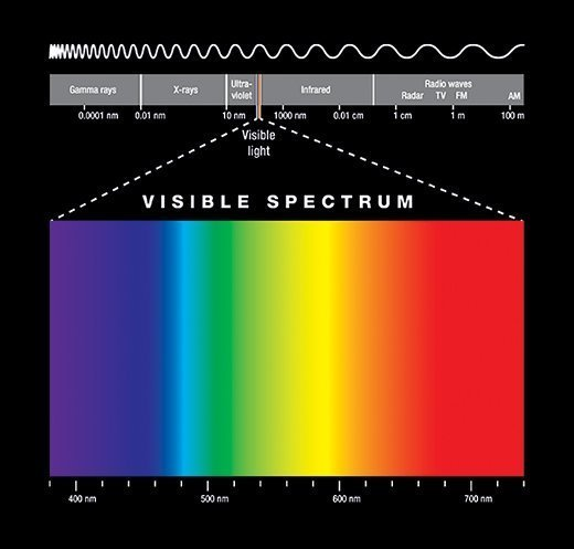 Electromagnetic spectrum and visible light illustration