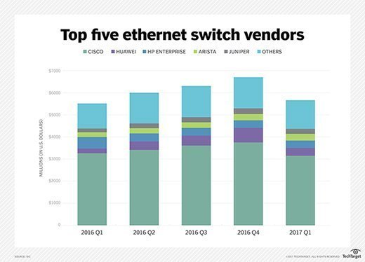 A chart from IDC shows the ranking of the top five Ethernet switch vendors by revenue.
