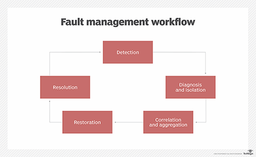 fault management workflow illustrated