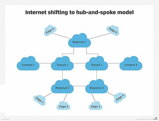 A hub-and-spoke model for the internet