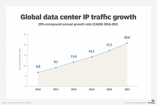 Growth in data center traffic