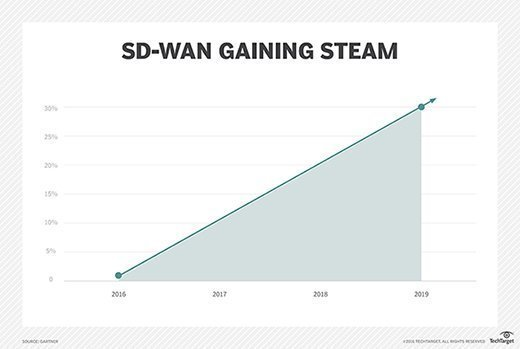 Growth of SD-WAN expected to accelerate