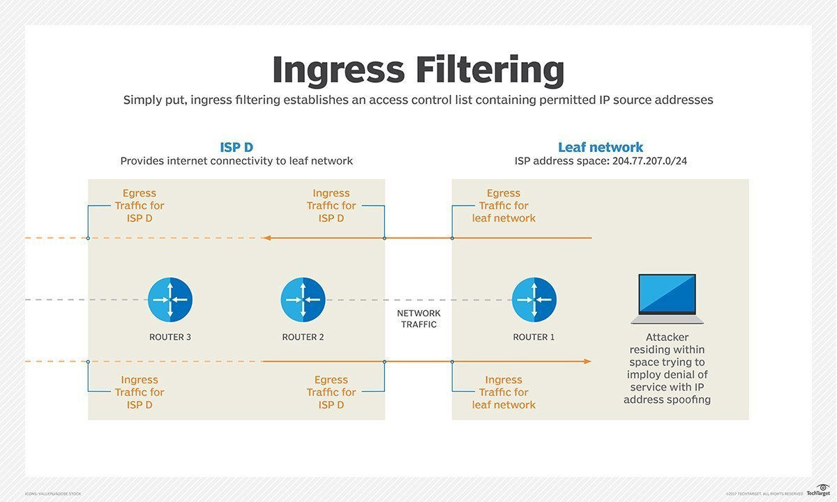 What is ingress filtering? - Definition from WhatIs com