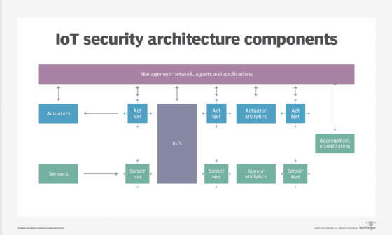 IoT architecture components
