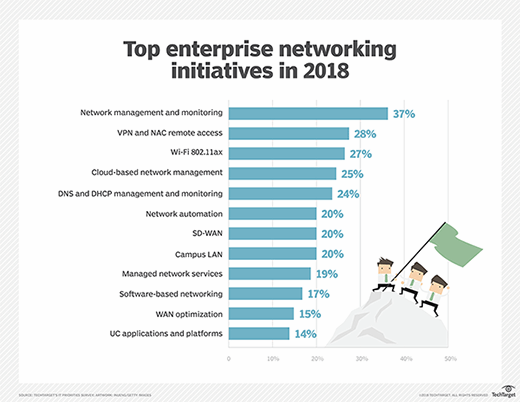 Network automation on the board as a top network initiative for enterprises