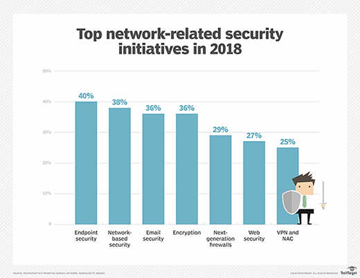 TechTarget Purchasing Intentions survey 2018 security