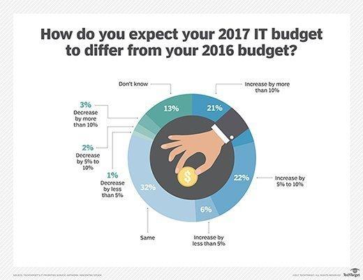 IT budget 2017 vs. 2016