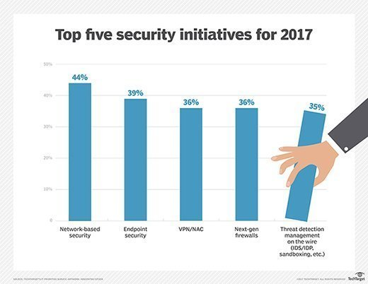 IT security priorities for 2017