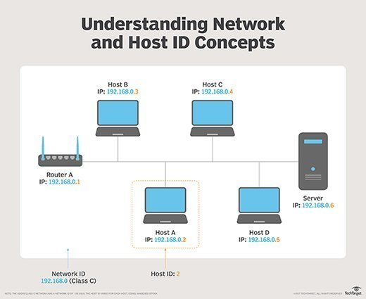 What is host (in computing)?
