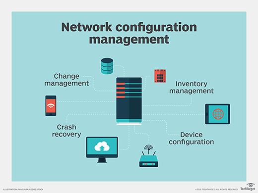 Network configuration management illustrated