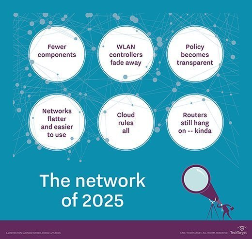 Network of 2025