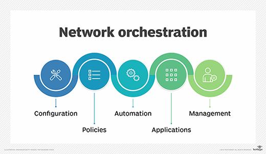 Network orchestration design