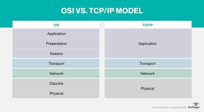What is TCP/IP and How Does It Work?