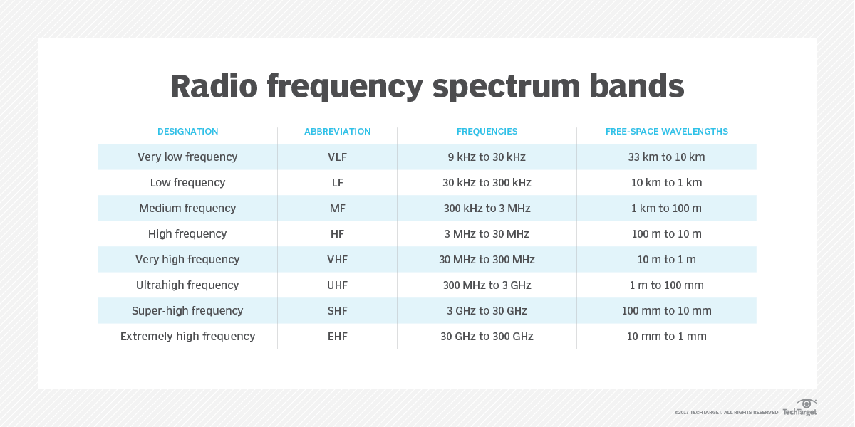 What is radio frequency (RF, rf)? - Definition from WhatIs com