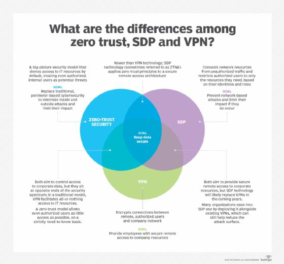 SDP vs. VPN vs. zero trust