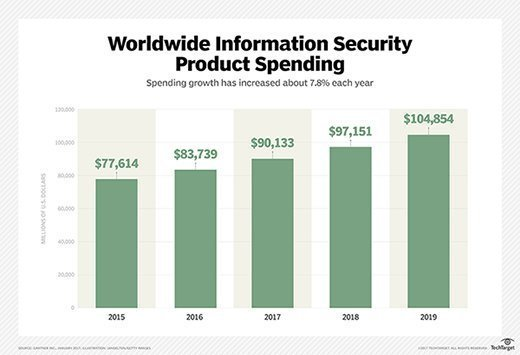 Worldwide information security product spending