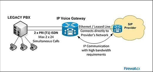 Legacy PBX connected to SIP Provider via dedicated line