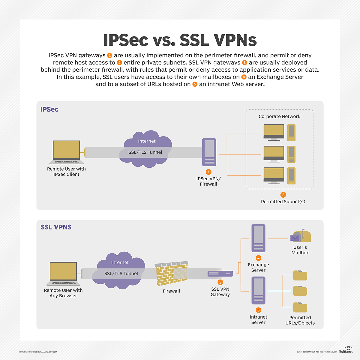 What is SSL VPN (Secure Sockets Layer virtual private network