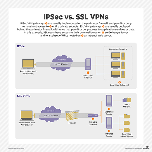 IPSec vs. SSL VPNs