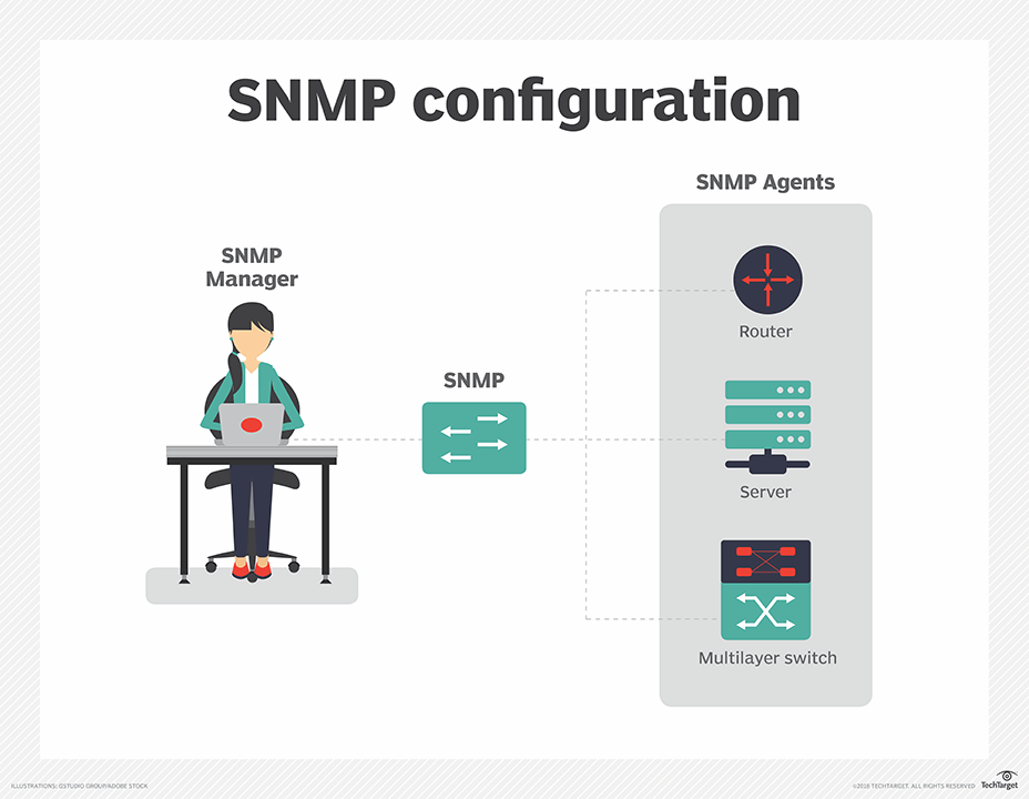 What is Simple Network Management Protocol (SNMP