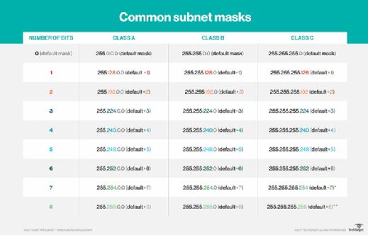 Subnet Mask Chart