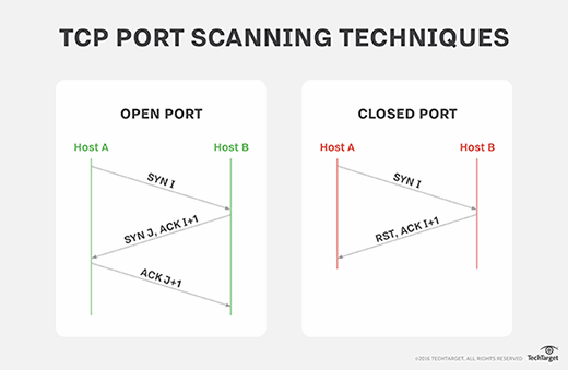 TCP port scanning techniques