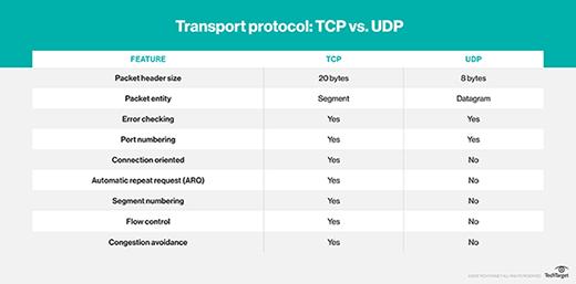 Transport protocol: TCP vs UDP