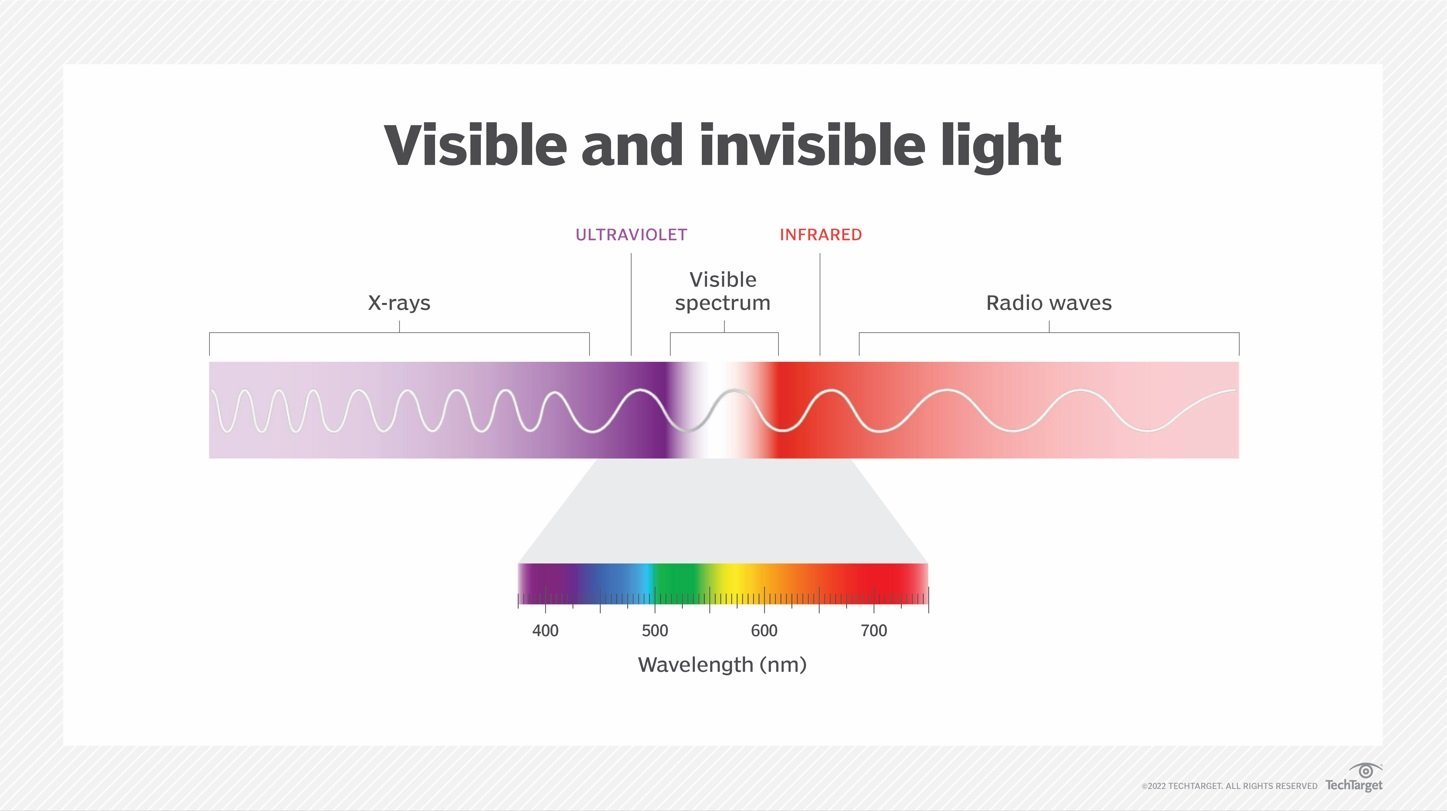 What is infrared radiation (IR)? - Definition from WhatIs com