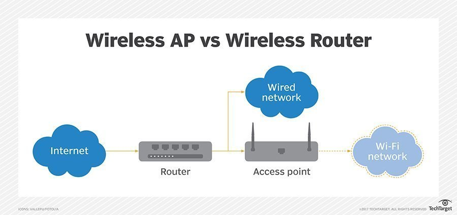 Wireless access point vs  wireless router: What's the