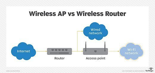 wireless AP vs. wireless router