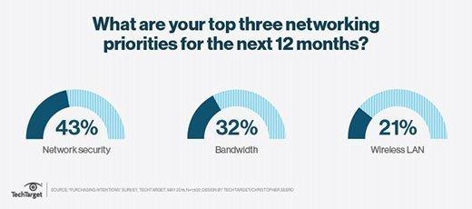 Networking priorities