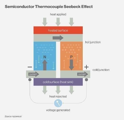 What is Seebeck effect? - Definition from WhatIs com