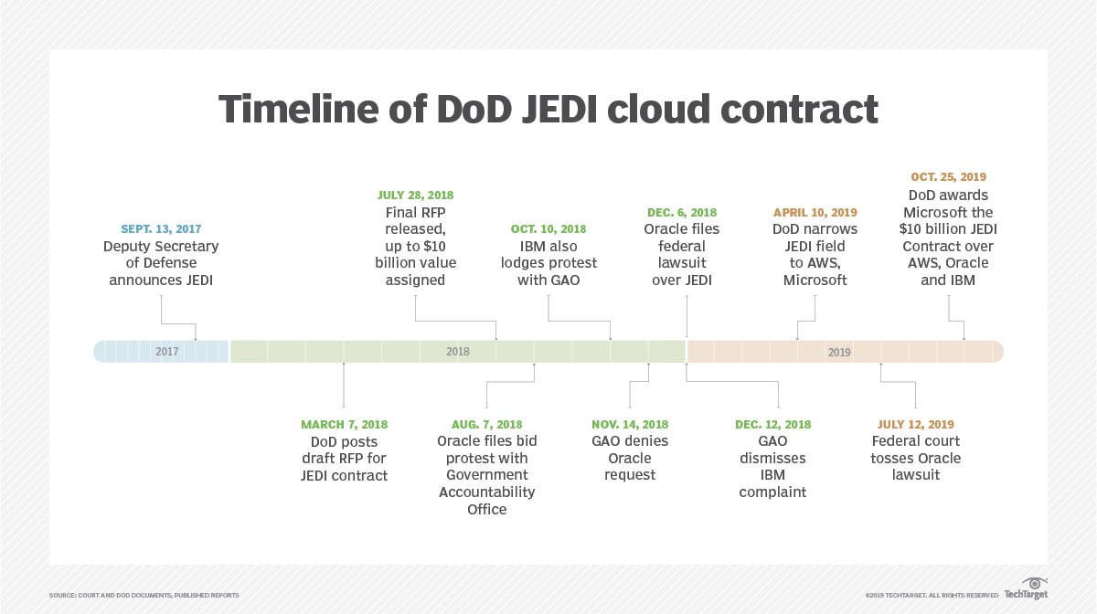 DoD's JEDI cloud contract favors AWS, with Microsoft on deck
