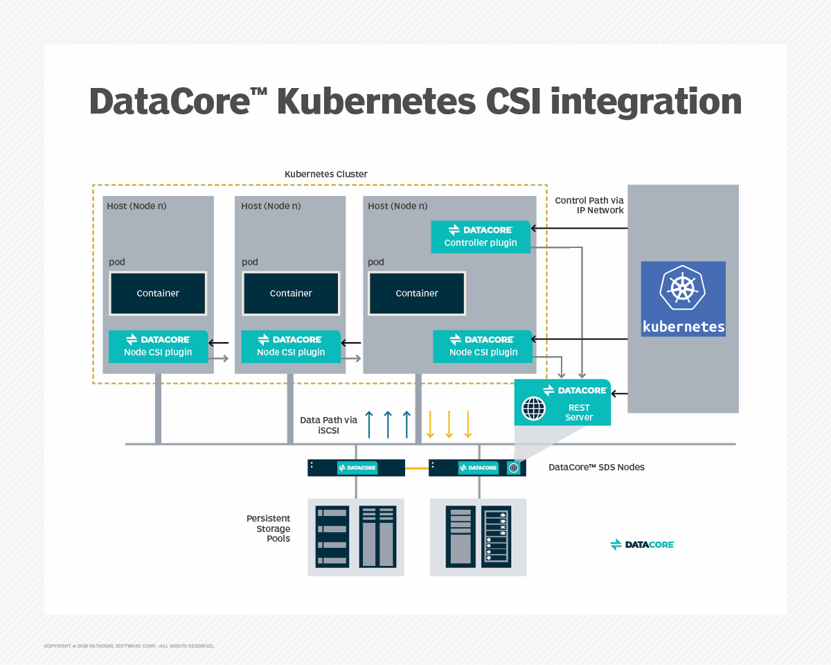 DataCore storage gets Kubernetes and Docker plugins