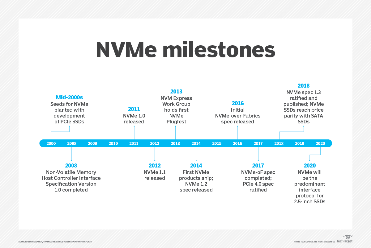 NVMe-oF and its many benefits take NVMe to the next level