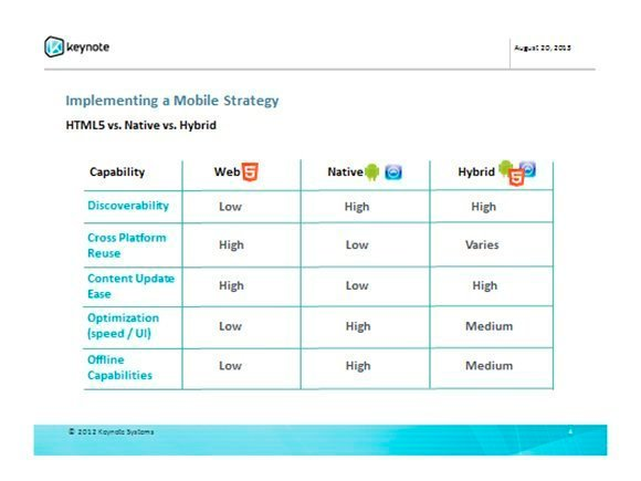 Keynote mobile strategy graph