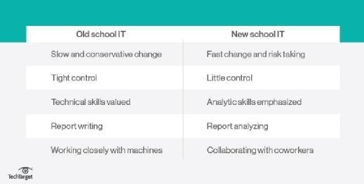 New vs. old IT skills
