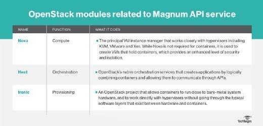 OpenStack modules