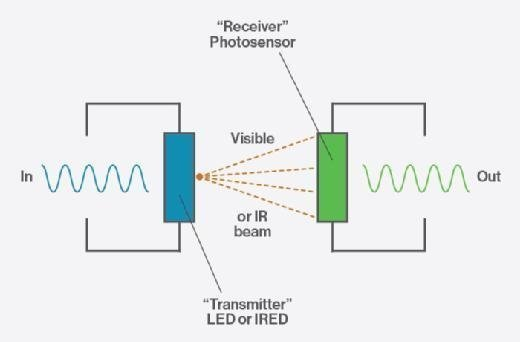 How an optoisolator works