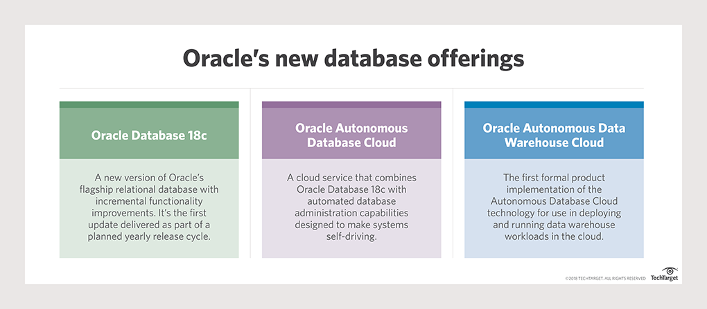 Oracle sees Autonomous Database changing DBA roles for the good