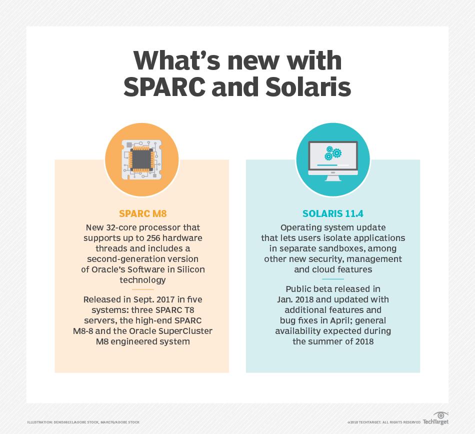 Sparc Emulator